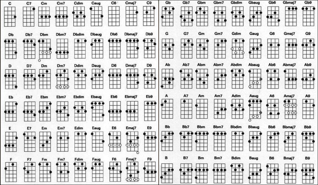 Ukulele Chord Chart Ukulele Pinterest
