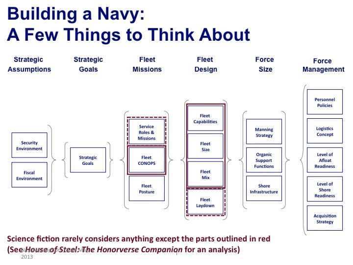 Naval Strategy Chart Used In Aisfp   Demicon Building A Navy