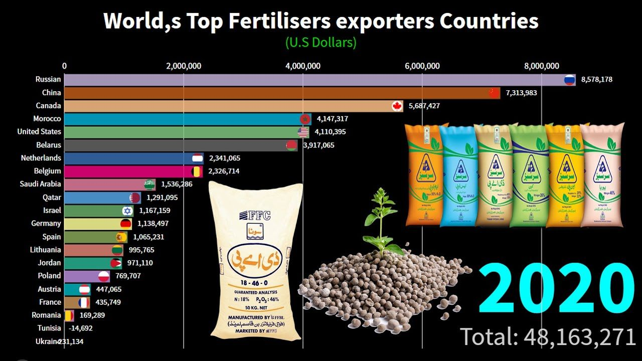 World,s Larges Fertilisers Exporters Countries ( 20002020