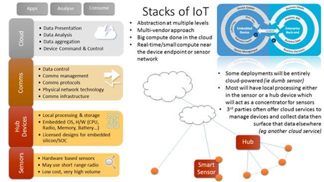 Iot Technology Stack Iot Devices Sensors Gateways And Platforms Iot Sensor Cloud Data