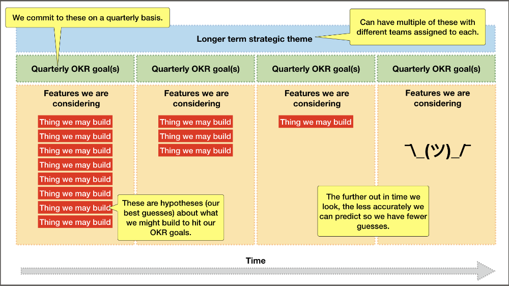 What does an agile product roadmap look like? Strategic