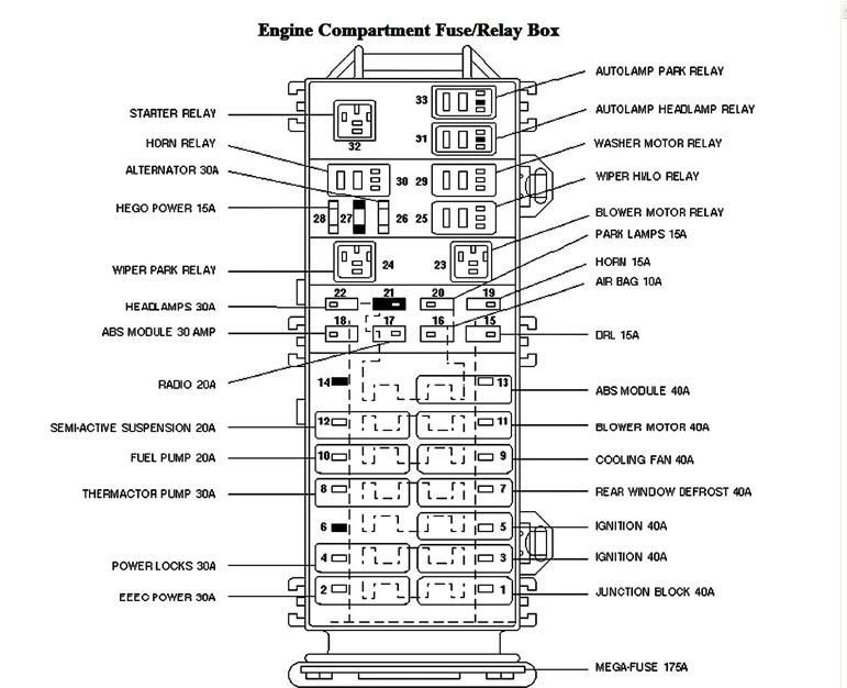 1997 taurus fuse box diagram