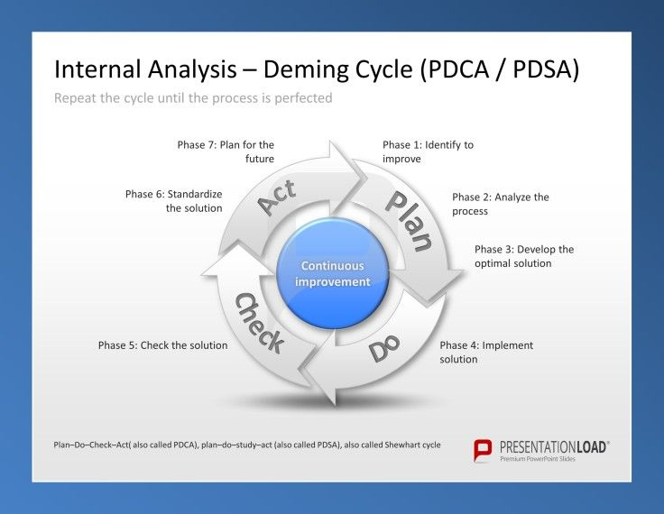 Marketing Plan PowerPoint Templates Use a Demind \/ Shewart Cycle - improvement plan template