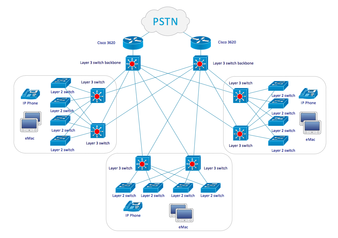 There are number of examples that are included with the new Cisco Networks  Diagram Solution located in the Concept… | Computer network, Networking,  Cisco networkingPinterest