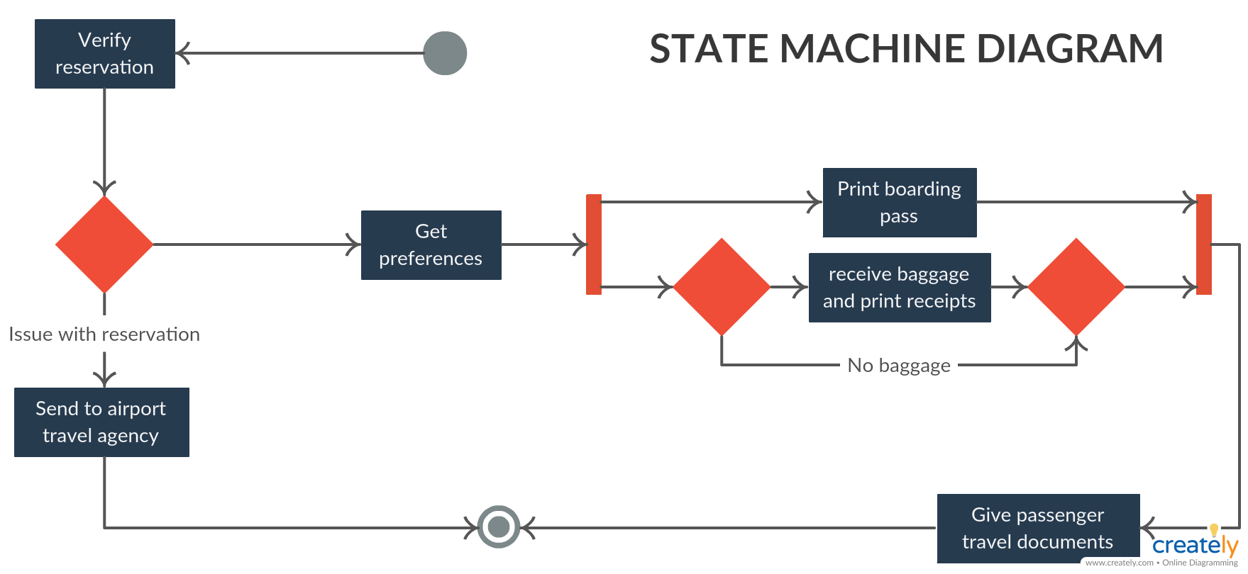 Marvelous State Machine Diagram Example State Machine Diagram Is A Behavior Wiring Database Numdin4X4Andersnl