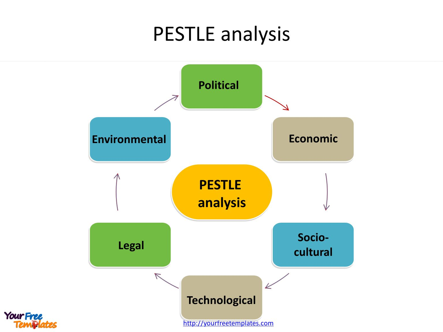 Pest Analysis Template Free Powerpoint Templates With Pestel