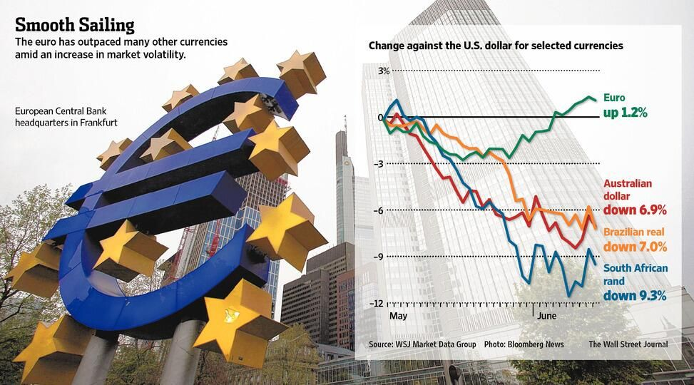 The Euro Is Emerging As An Unlikely Oasis In The Latest Bout Of