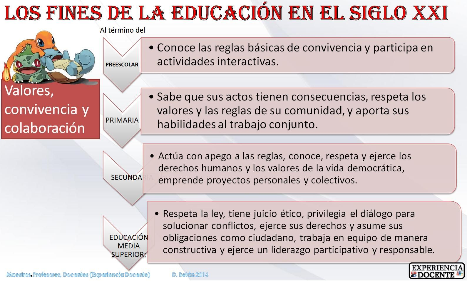 LOS FINES DE LA EDUCACIÓN EN EL SIGLO XXI