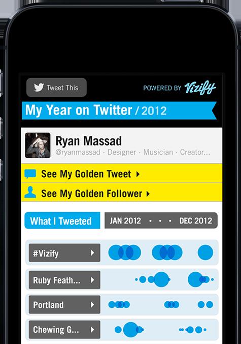 El reporte del 2012, según Twitter