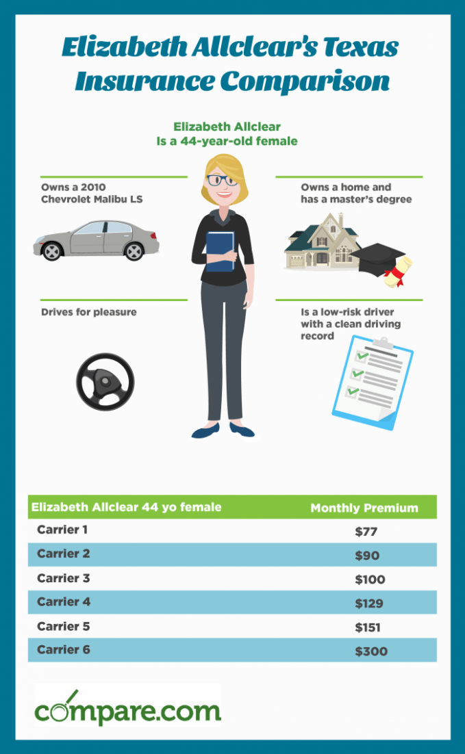 How Will Progressive Car Insurance Be In The Future (With images)  Compare insurance, Compare