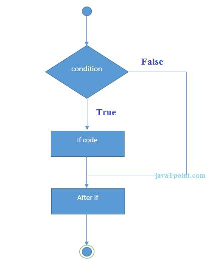 Java If Else Javatpoint Java Coding Chart