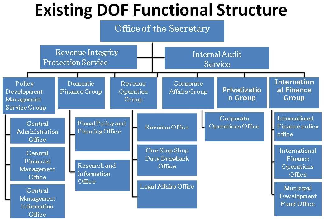 Google Finance Functions