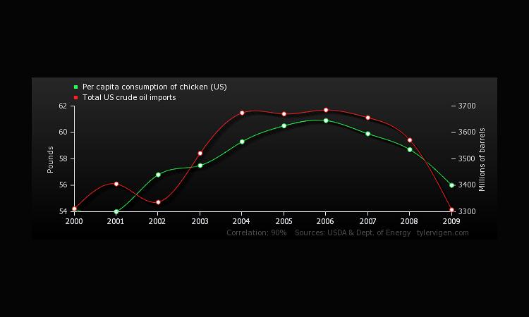9   Hilarious Graphs Prove That Correlation Isn't Causation   Co.Design   business + design