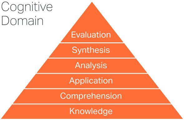 Bloom\u0027s #Taxonomy Cognitive Domain #Behaviourist #Behaviourism