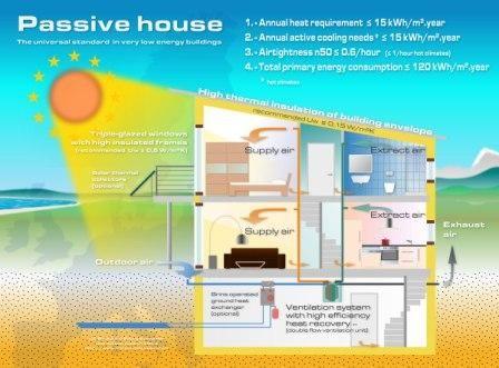 Passive House Standard Passive House Design Passive House