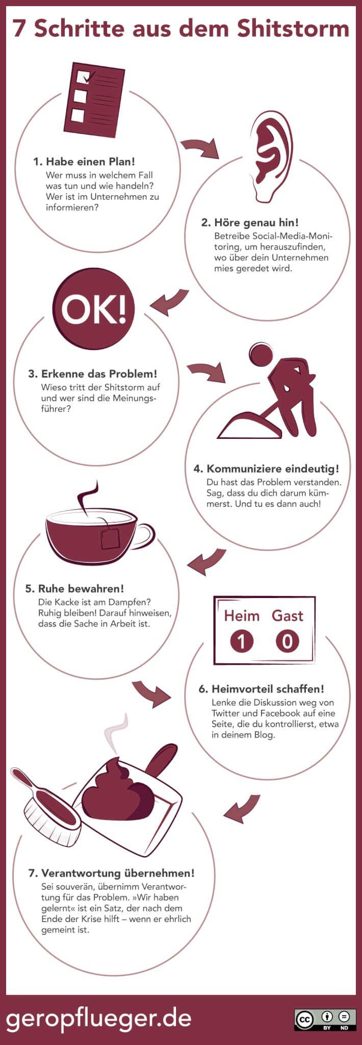 Infografik: Wie man in 7 Schritten den Shitstorm in den Griff bekommen kann