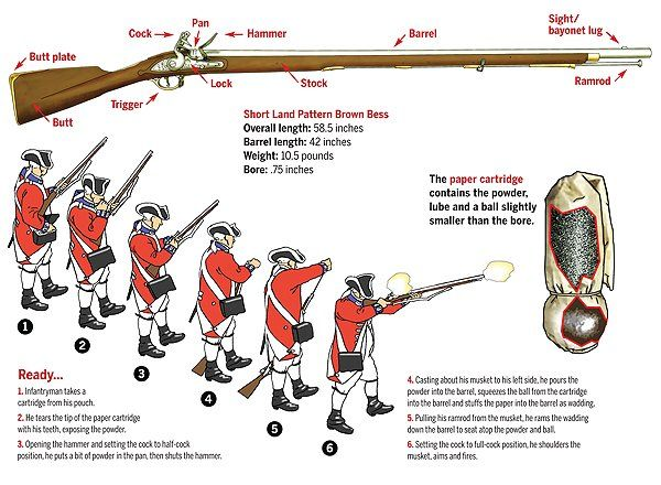 Variations Of The Brown Bess Saw Use On Both Sides Of The