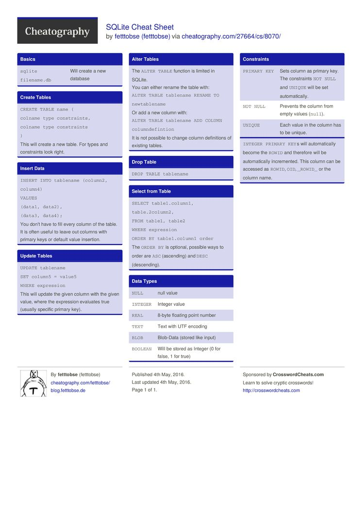 Sqlite cheat sheet by fetttobse httpcheatography the most common and useful sqlite commands without joins baditri Images