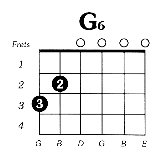 G6 guitar chord - Google Search | GUITAR - MUSIC | Pinterest ...