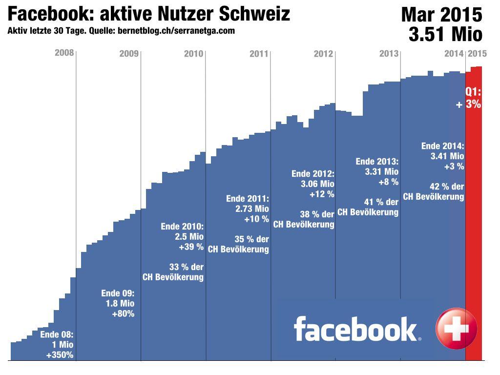 Charts Facebook CH 2015_jan-mar.001