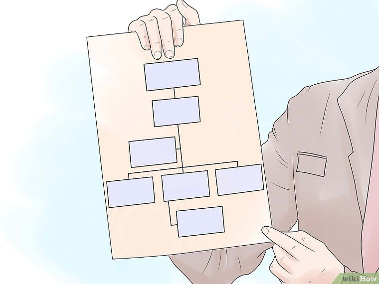 How To Write A Standard Operating Procedure  Steps  SopS