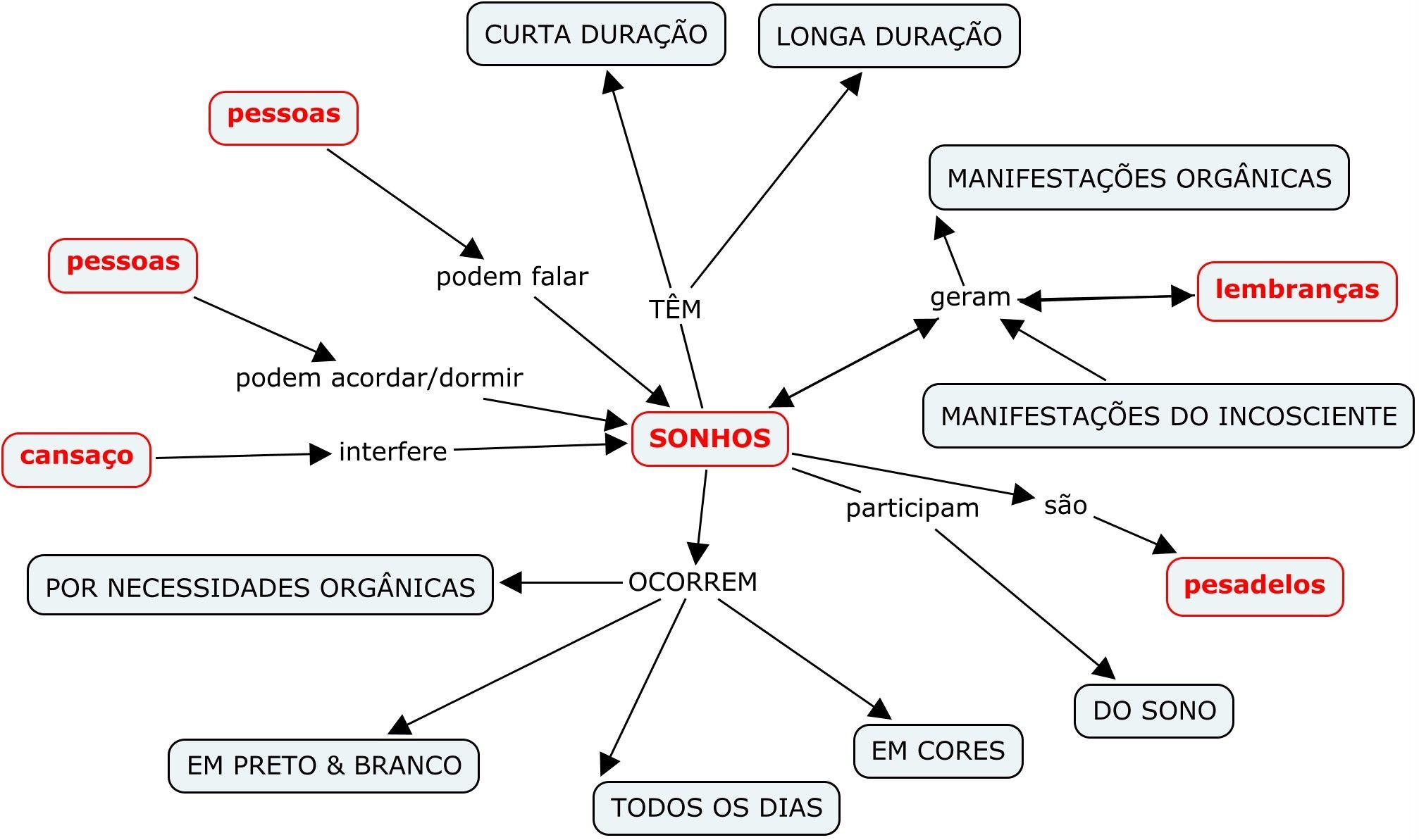 Projeto dos Sonhos / Mapa Conceitual Projeto Sonhos
