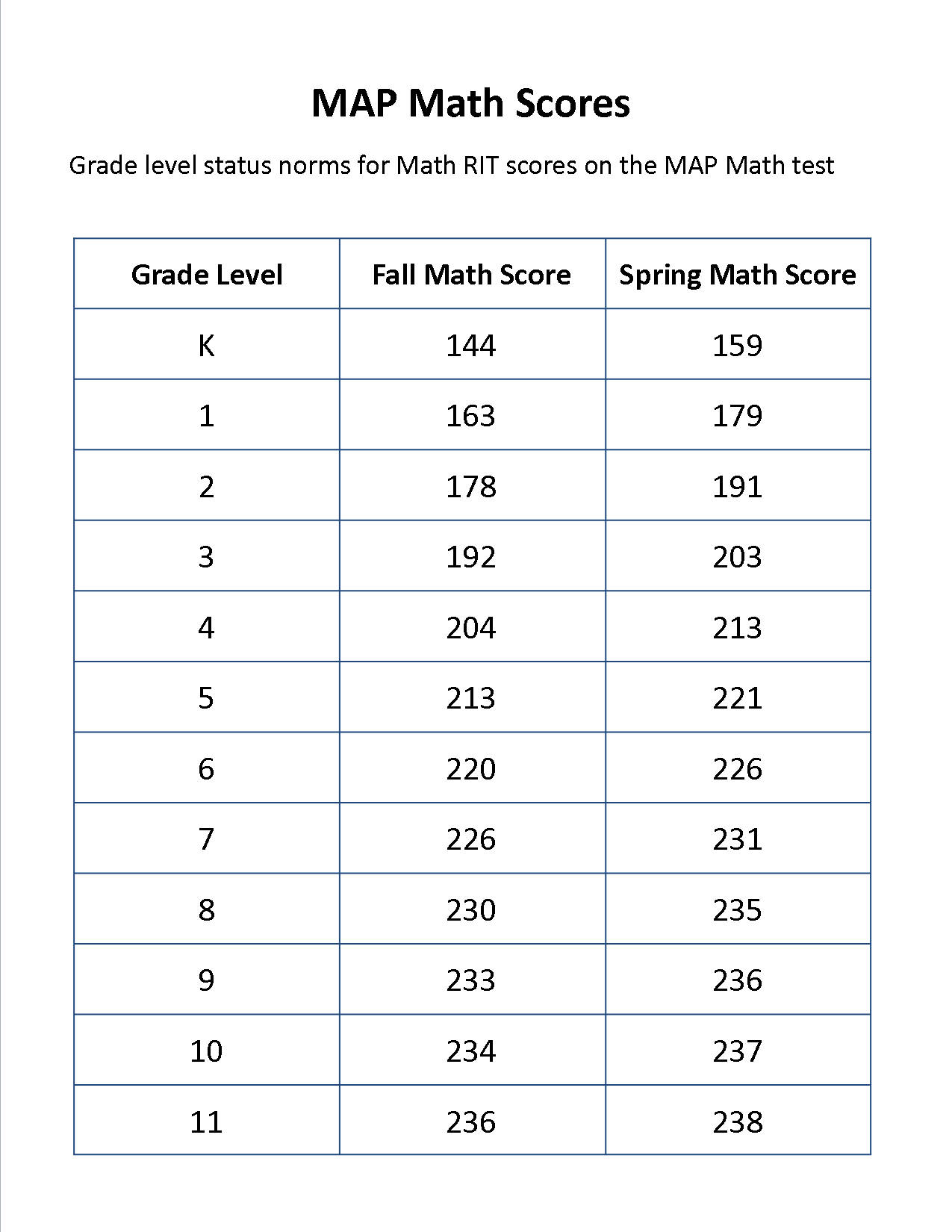 Nwea Rit Scores by Grade Level Chart 2015