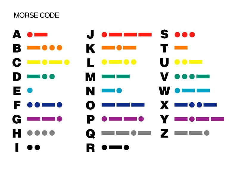 This is a graphic of Unforgettable Printable Morse Code Chart
