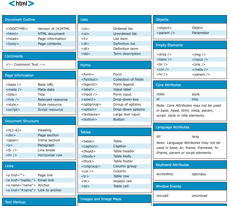 Free HTML/CSS/Javascript Cheat Sheets for Web Designers
