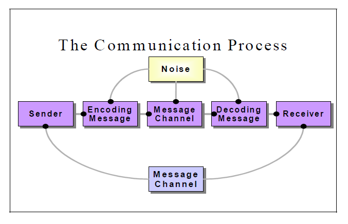 collection speech communication process diagram pictures   diagramsspeech communication process diagram photo album diagrams