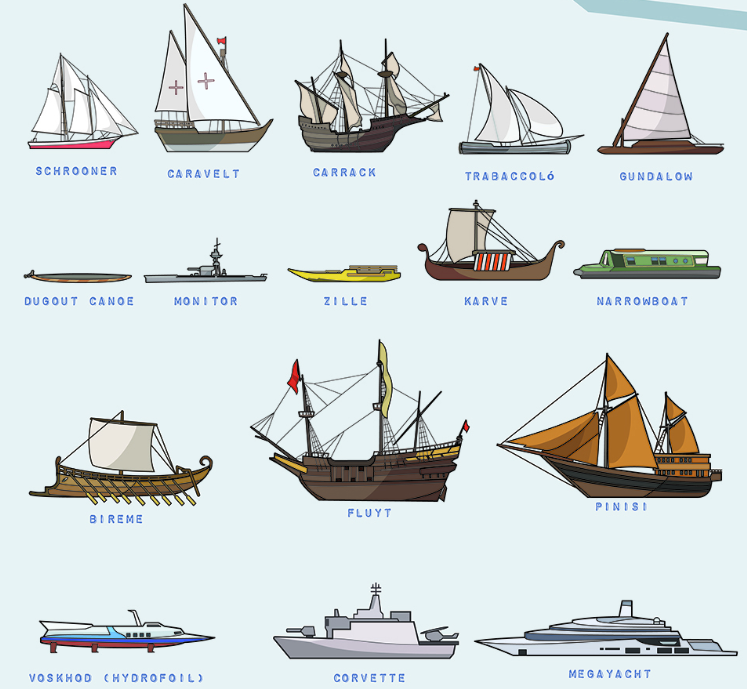 Poster of 53 types of boats illustrated to scale boating for Fishing boat types