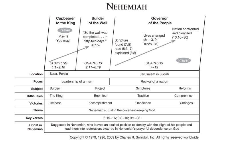 18++ Book of ezra and nehemiah summary ideas