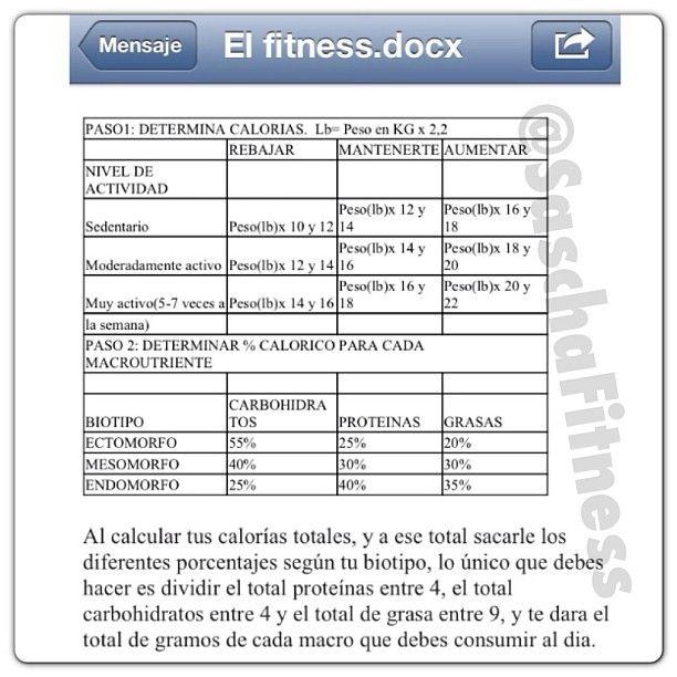 Cuadro Para Calcular Macronutrientes Estilo De Vida Saludable
