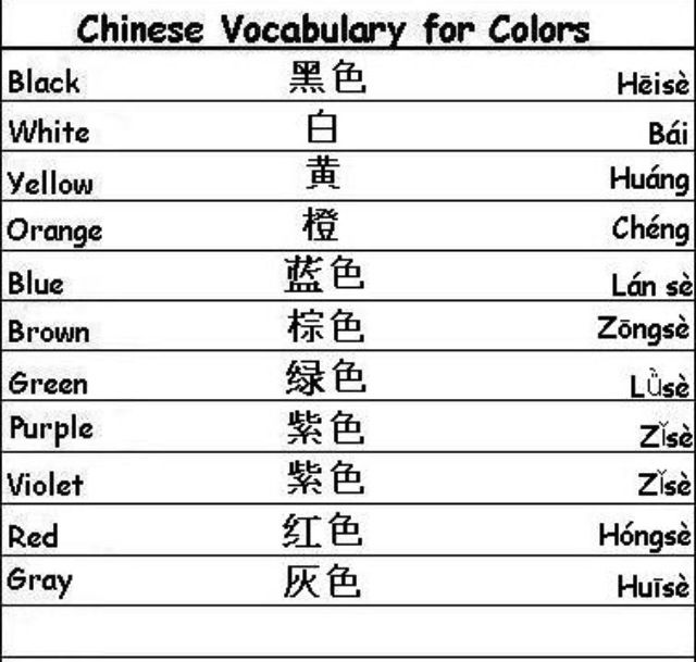 Basic Chinese Learning Chinese Learn Chinese Vocabulary Words