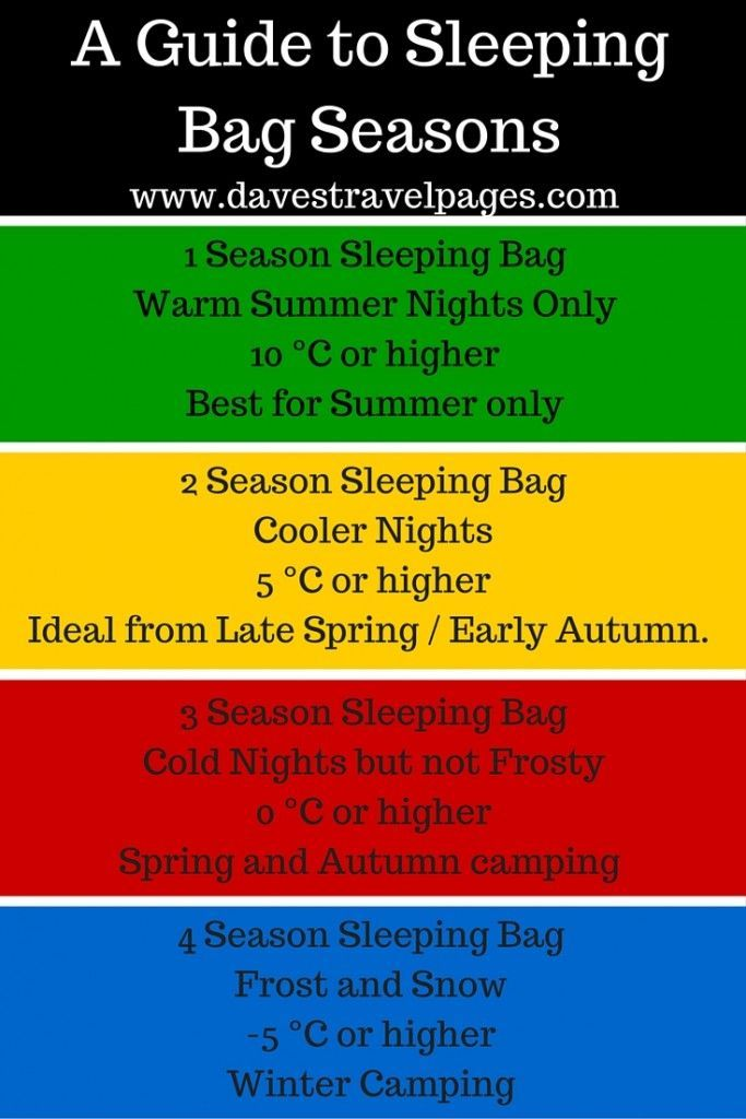 74032b7f809 A Guide to Sleeping Bag Seasons - When choosing a sleeping bag, it is  important to choose one with an appropriate temperature rating
