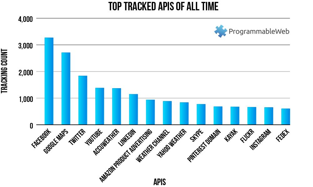 Chart Top Tracked APIs of All Time https//www