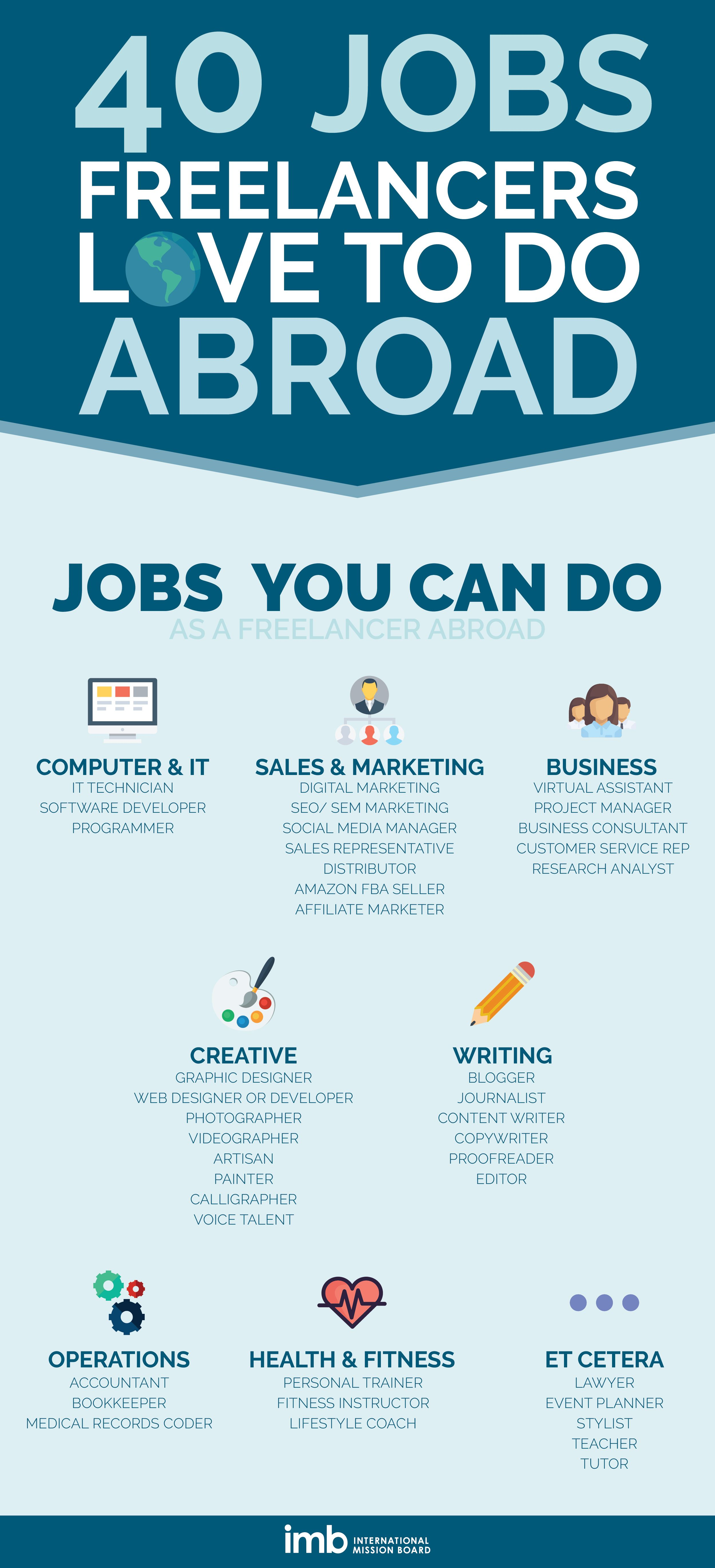 Marketplace Mission Freelance Your Way To Europe Infographic Imb Social Management Sales And Marketing Mission