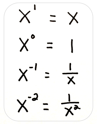 Math Misconceptions: zero and negative exponents