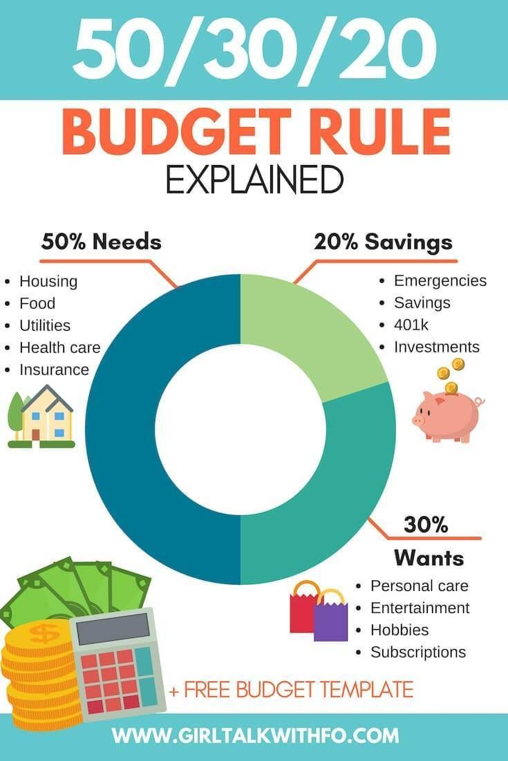 Looking for tips on budgeting out you paycheck? Check out the 50/20/30 rule for budgeting your household expenses. #Budgeting #budget #budgettips