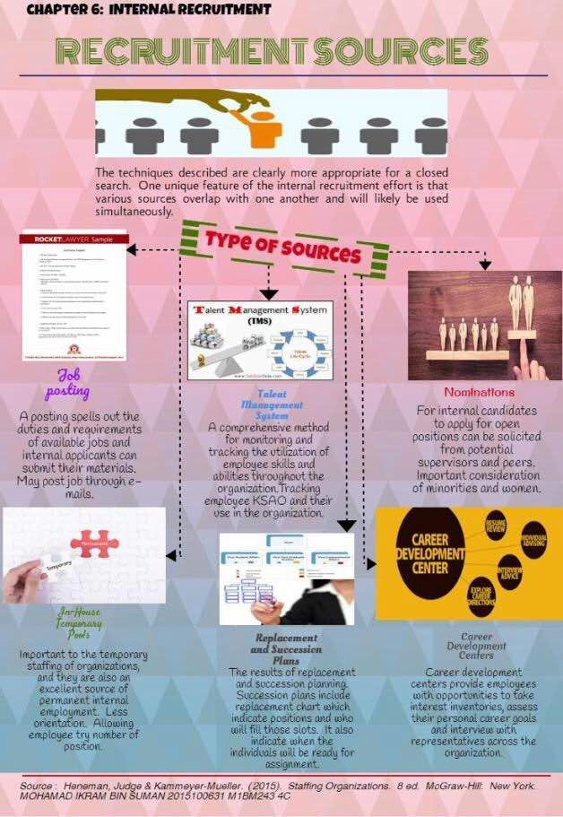 Pin By Amirul Hazim Amir On Infographics On Staffing Infographic