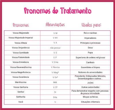 Pronomes De Tratamento Mais Usados Com Imagens Pronomes De