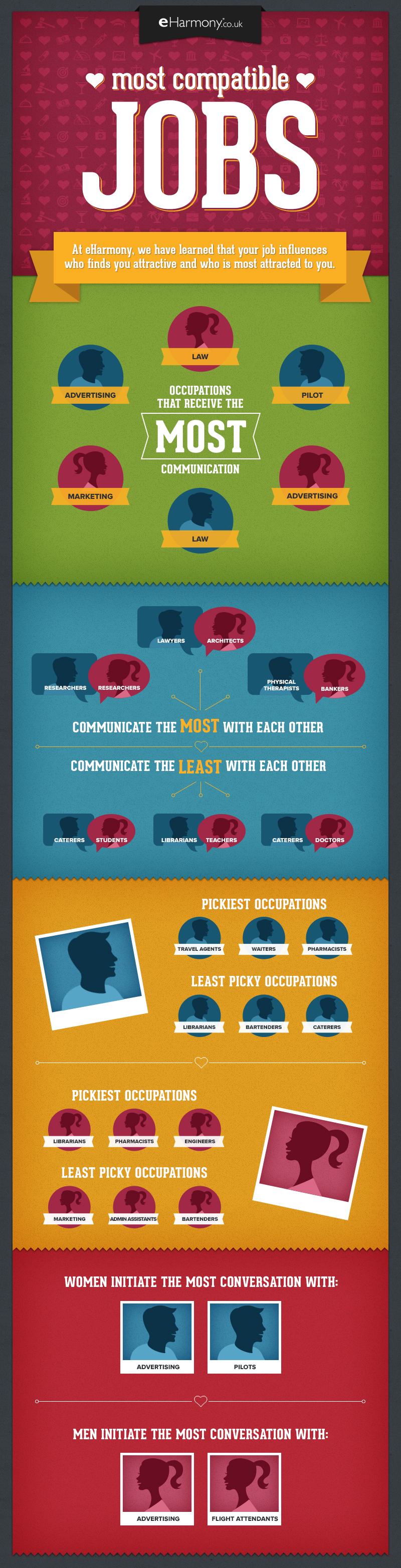 What jobs are the most compatible? | Job, Visual