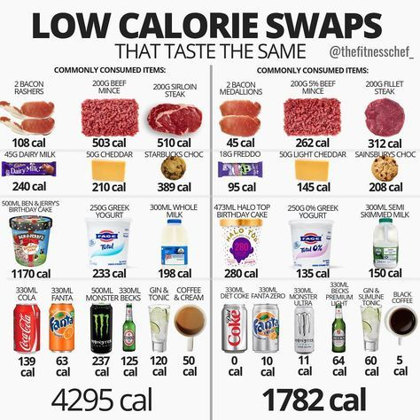 28 Charts That Will Help You Start Eating Healthie