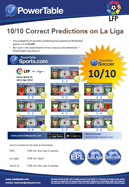 10 out of 10 correct predictions on La Liga     The probability of correctly predicting the outcome of 10 football games is 1 in 59,049.    But such is the sophistication of our analysis and predictions  – PowerTable have done it   (Part 1)