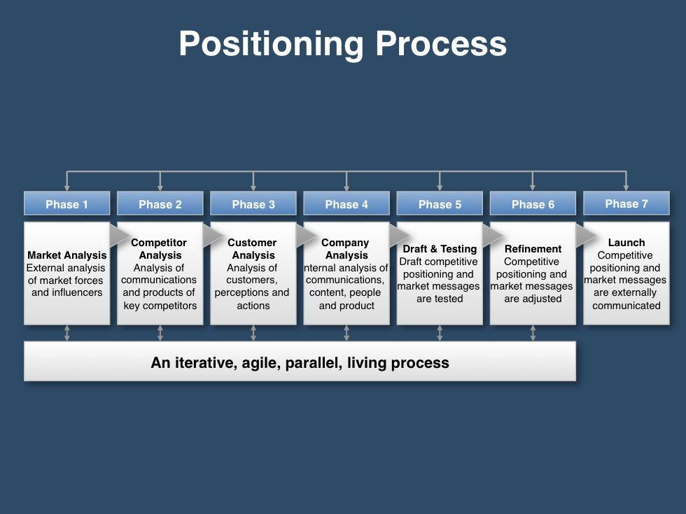 Go To Market Slides For Sales  Marketing  Four Quadrant Gtm