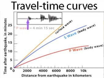 Travel Time Curves Described - (IRIS - Incorporated Research