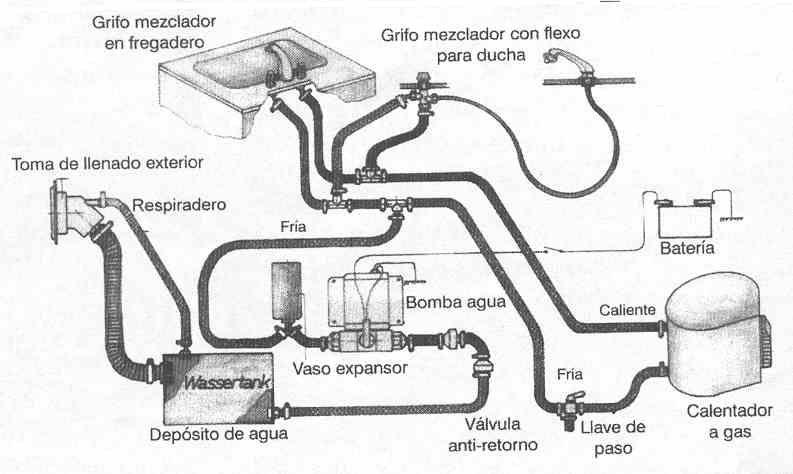 bomba agua casa rodante