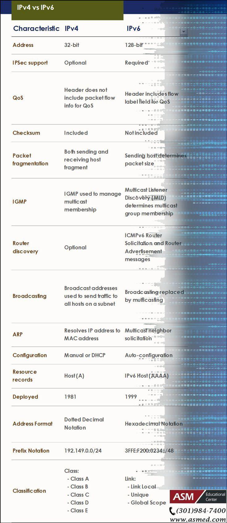 Cisco ccna training tip ipv4 vs ipv6r more information to cisco ccna training tip ipv4 vs ipv6r more information to get certified xflitez Gallery