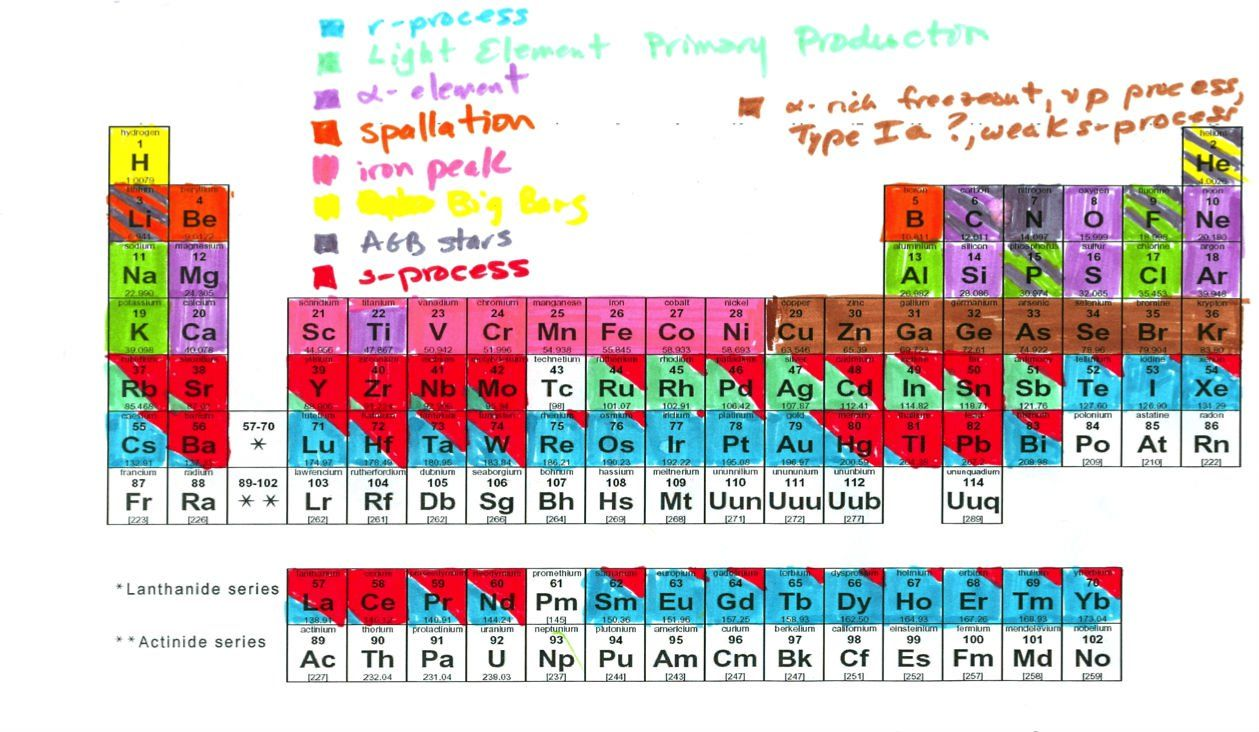 Periodic marker httpsciencealertthis awesome periodic this awesome periodic table shows the origins of every atom in your body gamestrikefo Gallery