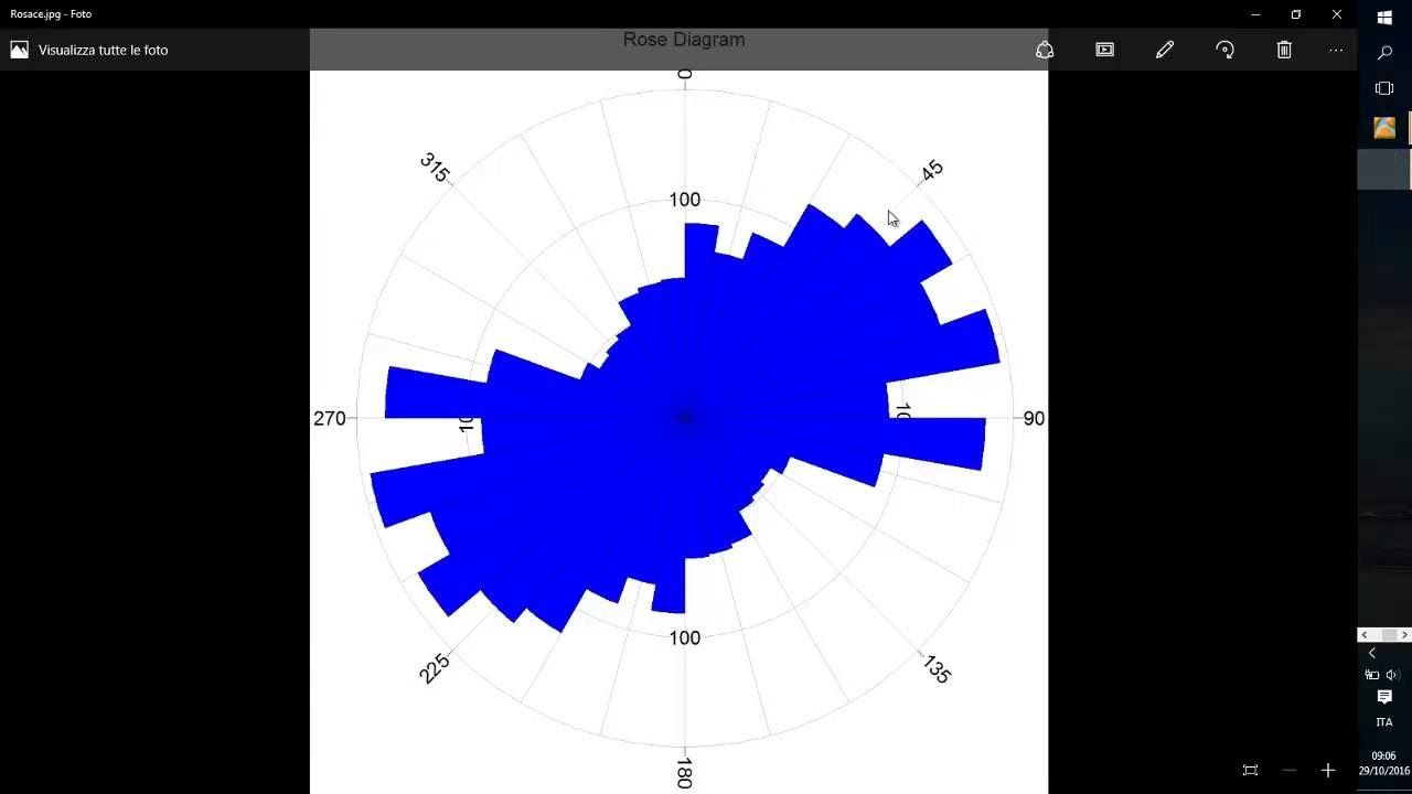Create A Rosace Diagram Using Arcgis And Rockworks